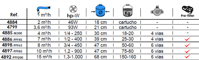 Skimmer Filtrante Toi ref 4799