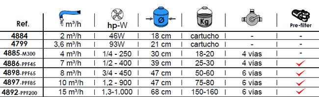 Filtro Cartucho 2 m3/h Toi ref 4884